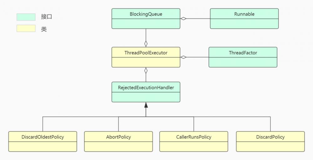 JAVA编程思想(一)通过依赖注入增加扩展性