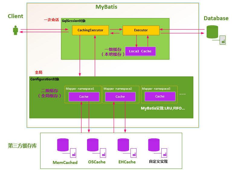 《完爆面试官》系列之Mybatis篇(下)