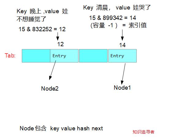 硬核HashMap源码分析,HashMap文章中的圣经