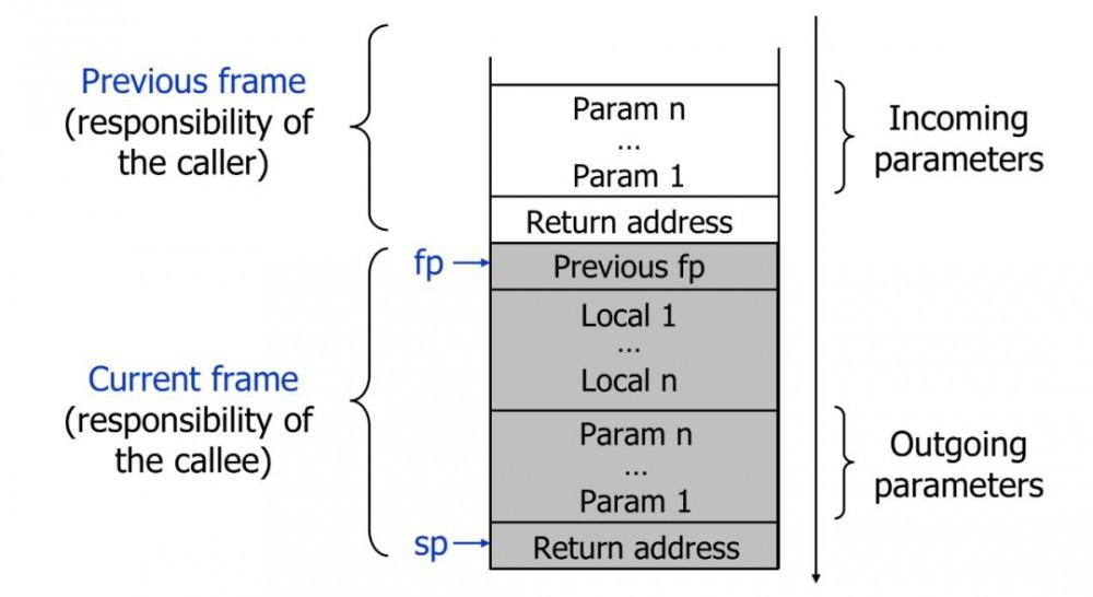 图解Java:技术体系与运行时数据区