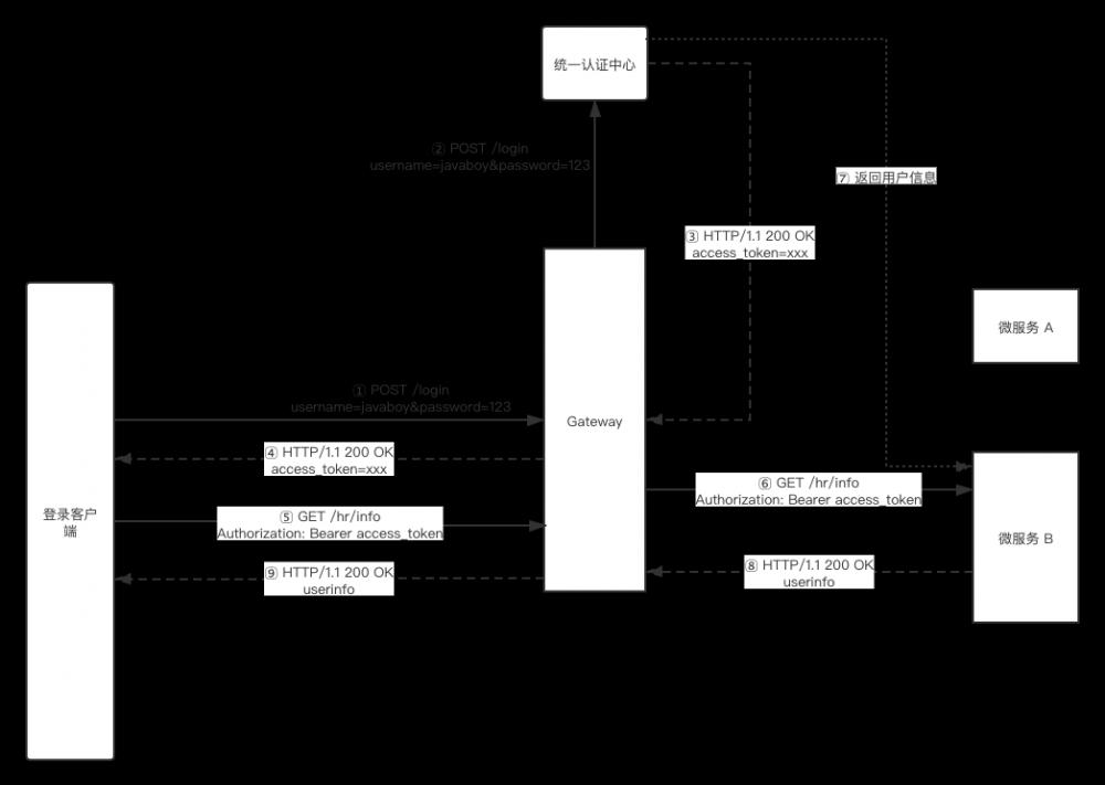 最近在做 Spring Cloud 项目,松哥和大家分享一点微服务架构中的安全管理思路