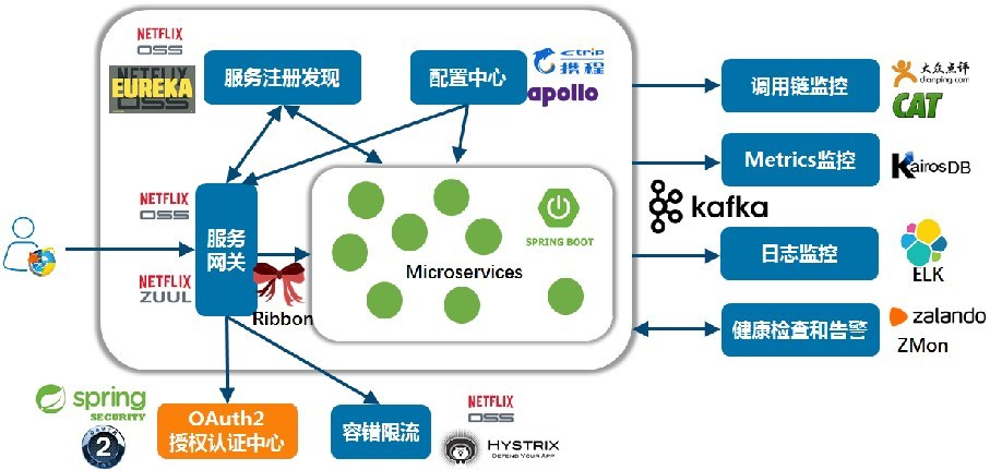 微服务架构深度解析与最佳实践-第二部分:四个特点和六个能力、常见框架