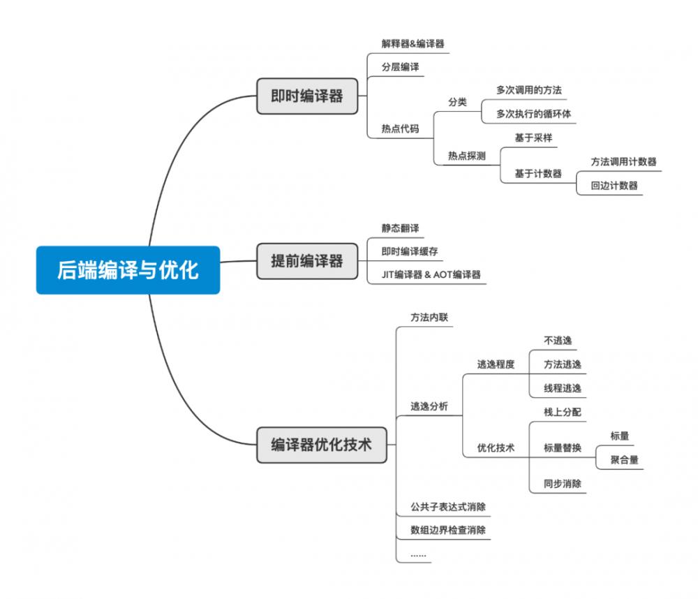 JVM笔记-后端编译与优化