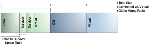 【译】Java SE 14 Hotspot 虚拟机垃圾回收调优指南