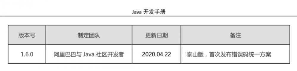 它来了:阿里巴巴Java开发手册泰山版解读