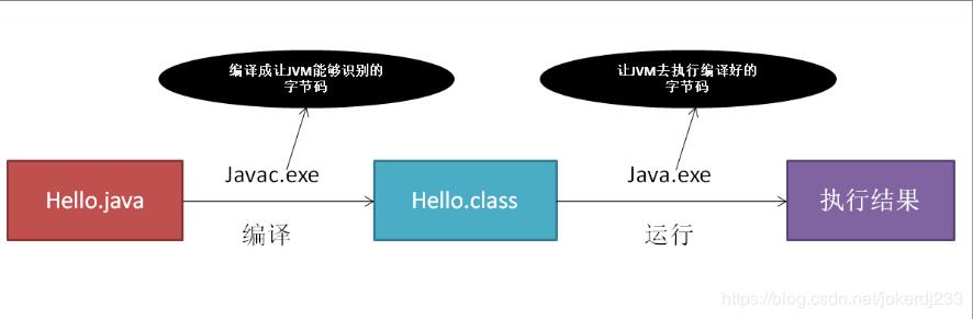 javaSE-第一个java程序