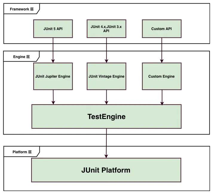 该升级你的JUnit版本了-JUnit5基本介绍