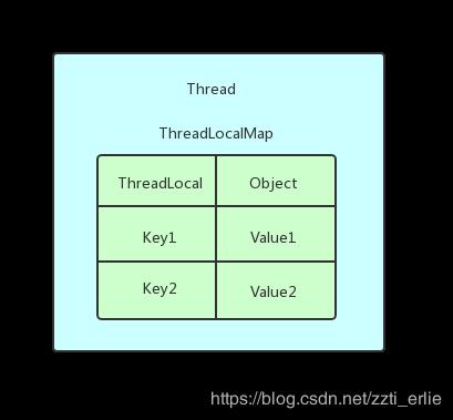 面试官:ThreadLocal的应用场景和注意事项有哪些?