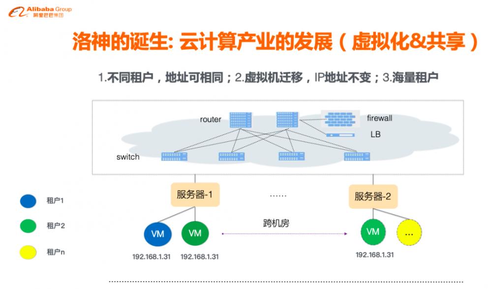 一群阿里人如何用 10 年自研洛神云网络平台?技术架构演进全揭秘!
