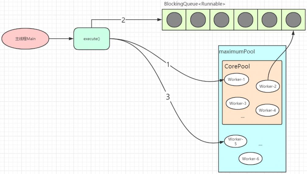 Java并发篇—线程池入门扫盲指南