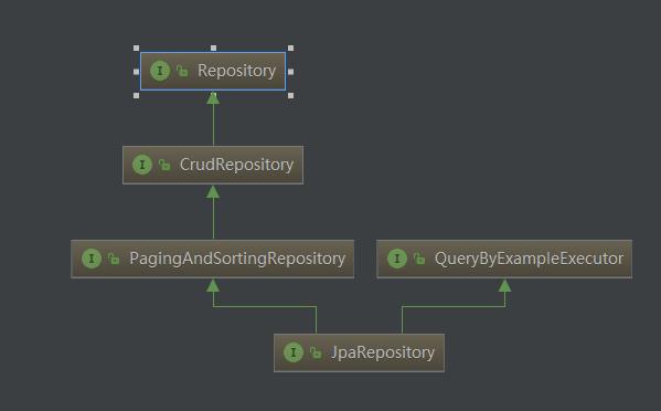SpringBoot2.x-整合JPA一