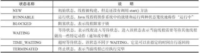 Java并发多线程高频面试题