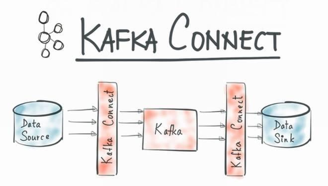 消息中间件ActiveMQ、RabbitMQ、RocketMQ、ZeroMQ、Kafka如何选型?