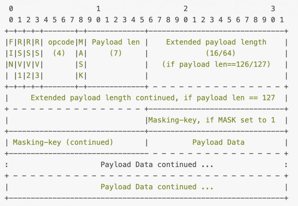 源码角度,分析OkHttp实现WebSocket | 握手/保活/数据处理...
