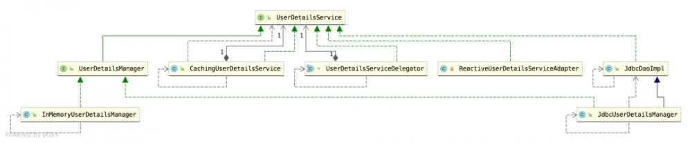 Spring Security 如何将用户数据存入数据库?