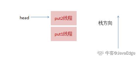 SynchronousQueue 源码解析