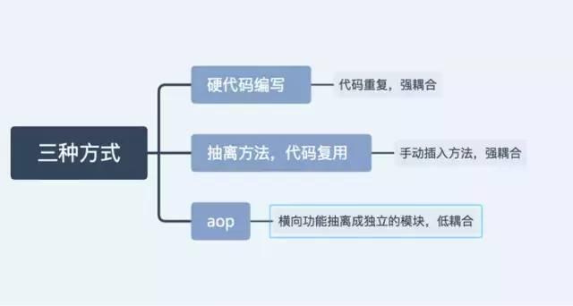 Java:由浅入深揭开 AOP 实现原理