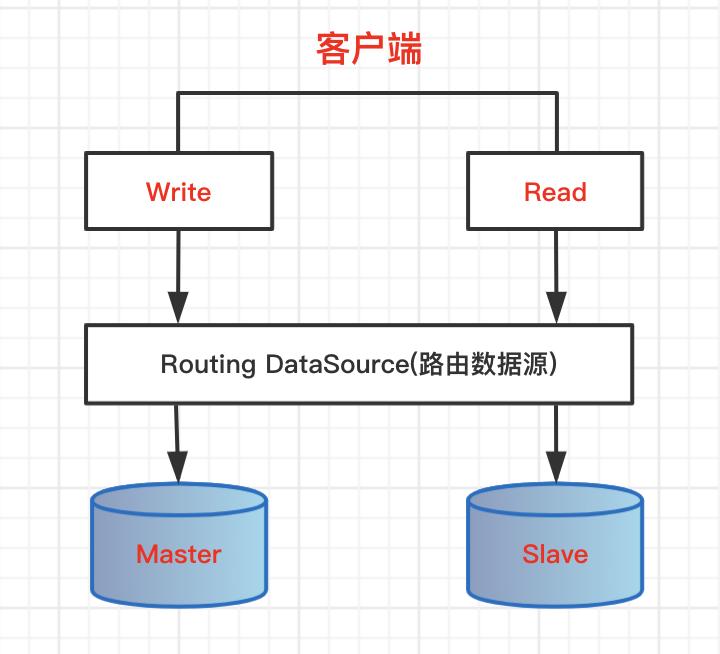 数据源管理 | 主从库动态路由,AOP模式读写分离