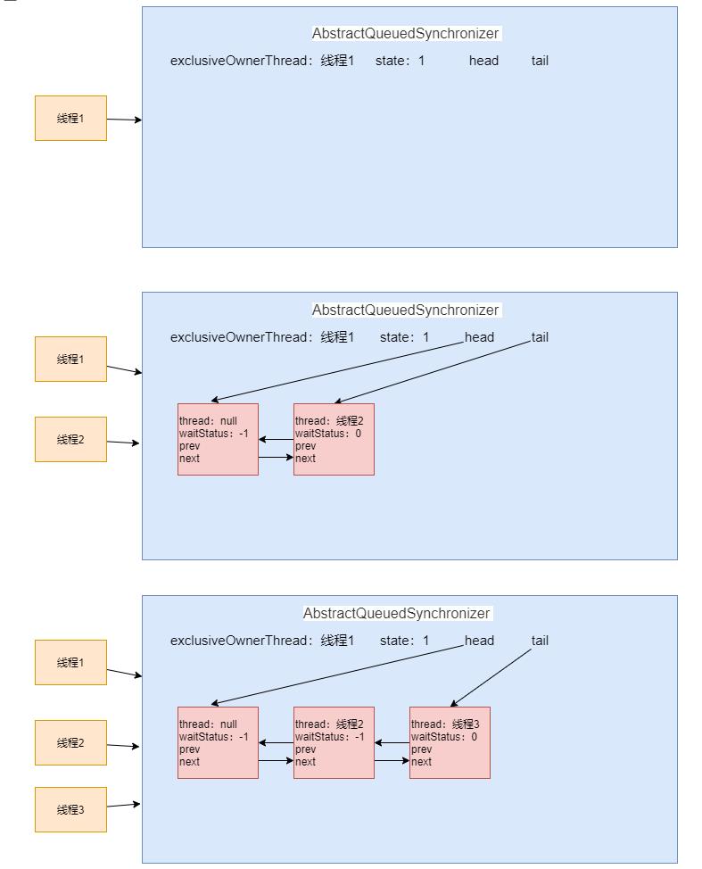Java读源码之ReentrantLock