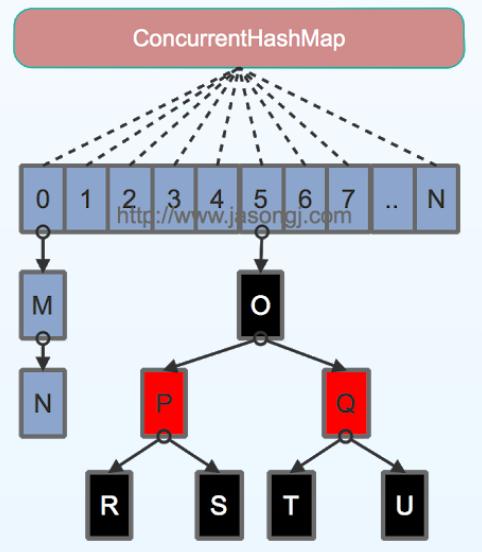 ConcurrentHashMap源码分析