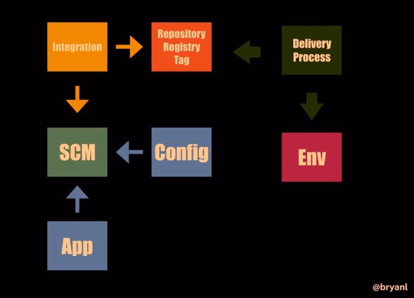 如何以可组合块的方式重构 CI/CD 管道
