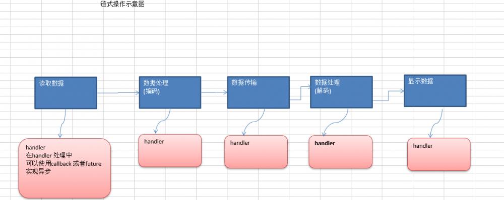 netty的自我学习(八)—Netty的异步模型(Future)以及Netty-HTTP服务实例