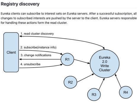 闲聊注册中心——ZK、Eureka、Sofa-Registry