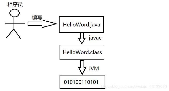 (2020史上最全总结,跳槽必看)Java虚拟机(JVM)面试题