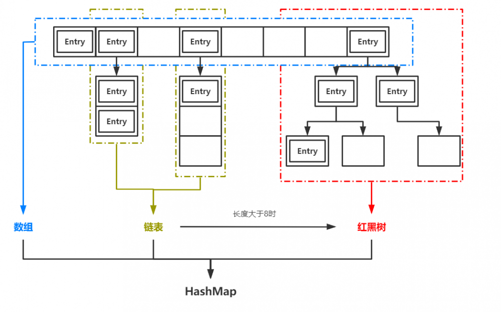 手写一个简单的HashMap