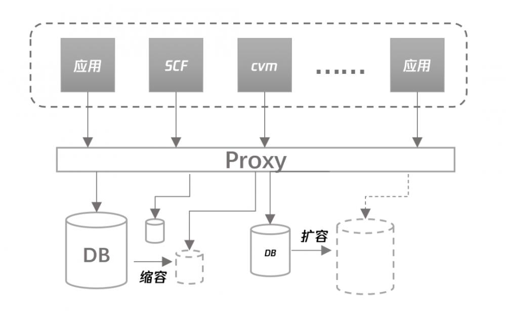 国内首个 Serverless 数据库来了,技术架构全揭秘!