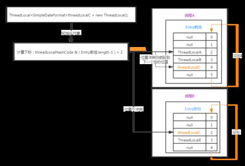 ThreadLocal的原理及源码解读