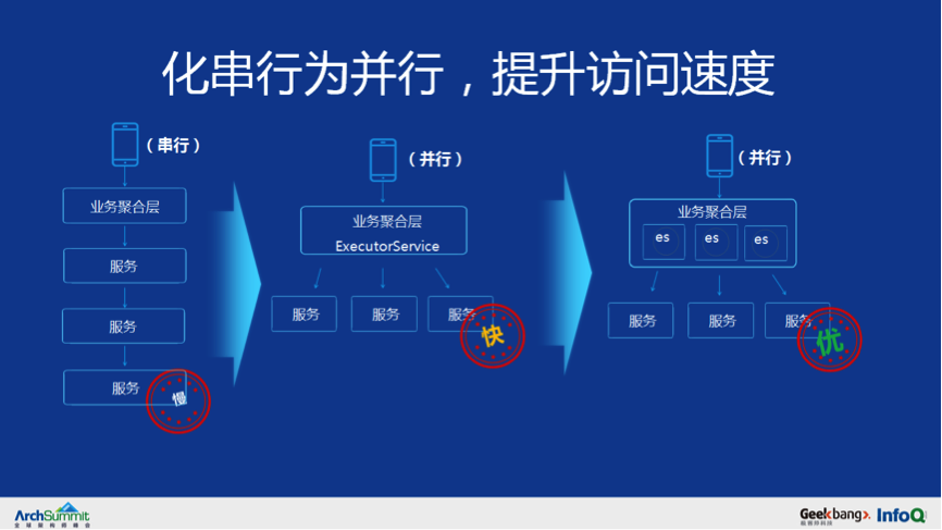 从 0 到千万级用户亿级请求微服务架构历程