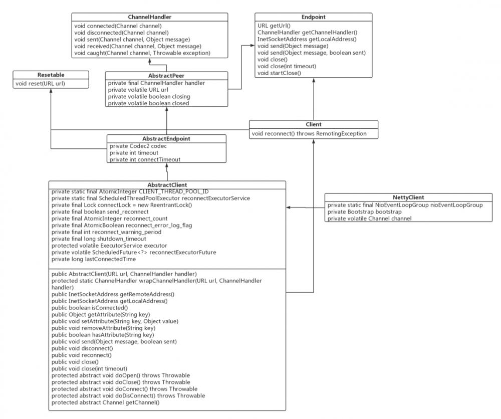 源码分析Dubbo网络通信篇NettyClient