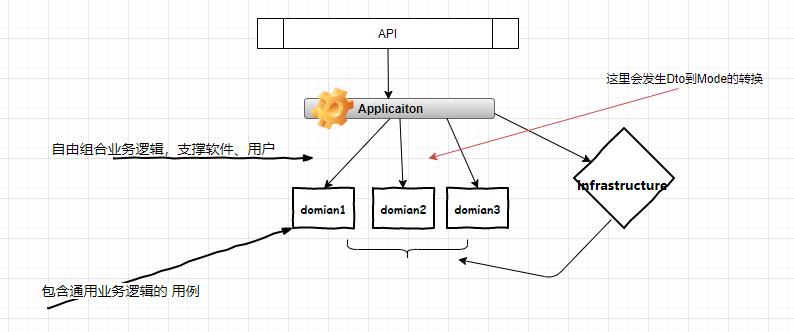 设计面向DDD的微服务
