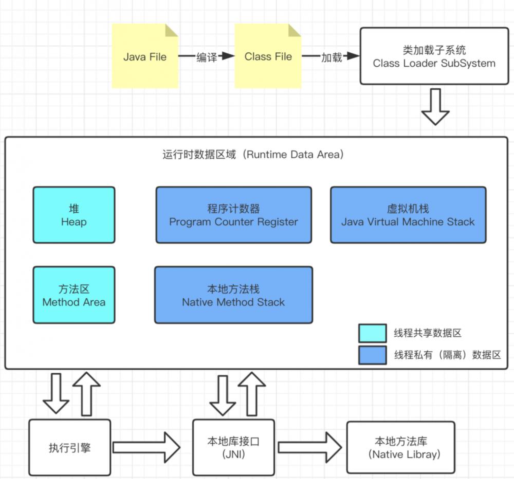憨人笔记之JVM-运行时数据区(程序计数器)