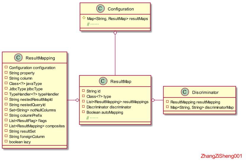 Mybatis详解系列(二)--Mybatis如何加载配置及初始化