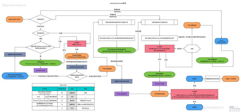 JUC-锁-synchronized 优化及锁膨胀