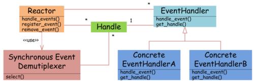 java艺术开发(3)-NIO