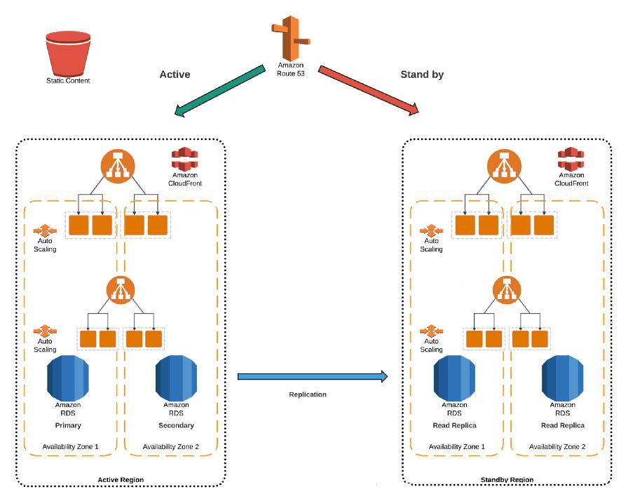 领域驱动模型&CQRS学习