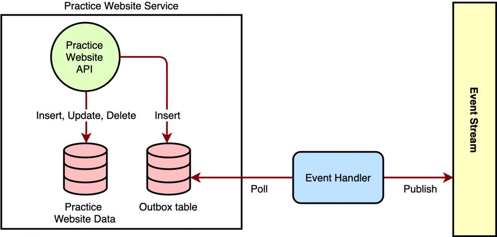 Zocdoc 的事件驱动架构实践