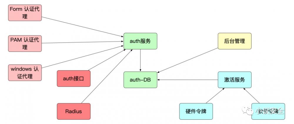 零信任架构实战系列:干掉密码,无密码化方案落地