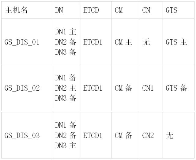 GaussDB 野生教程:GaussDB T 上生产整体规划