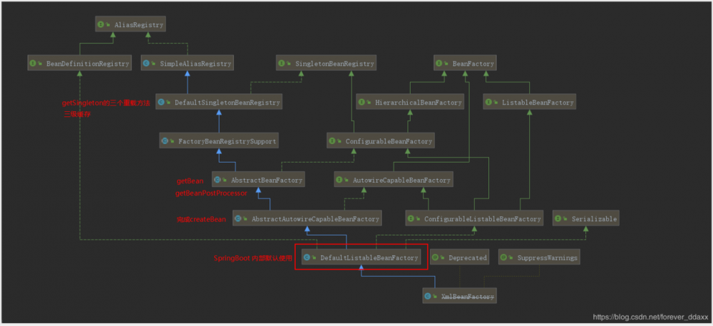 Spring源码-bean创建的核心步骤,三级缓存解决循环依赖的原理分析