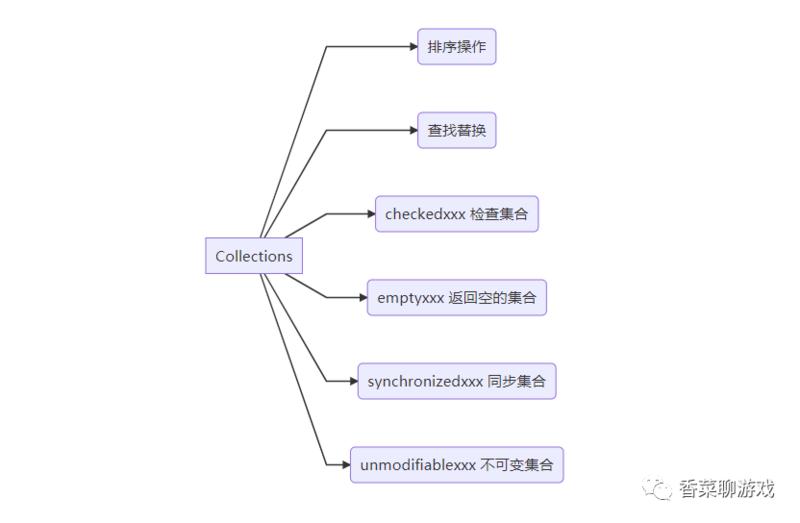 会写Java,不一定会用Collections,你会用吗