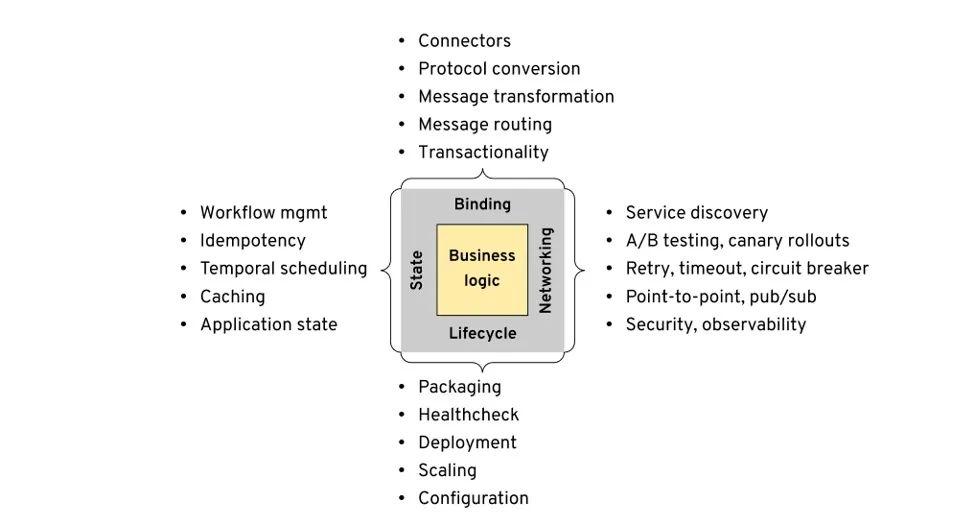 多运行时微服务架构实践