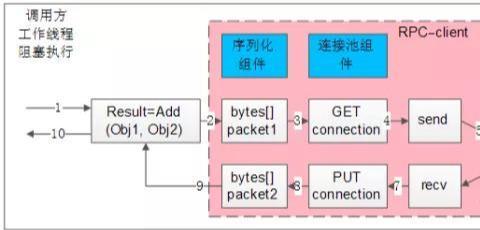 谈微服务架构,你必知的RPC细节