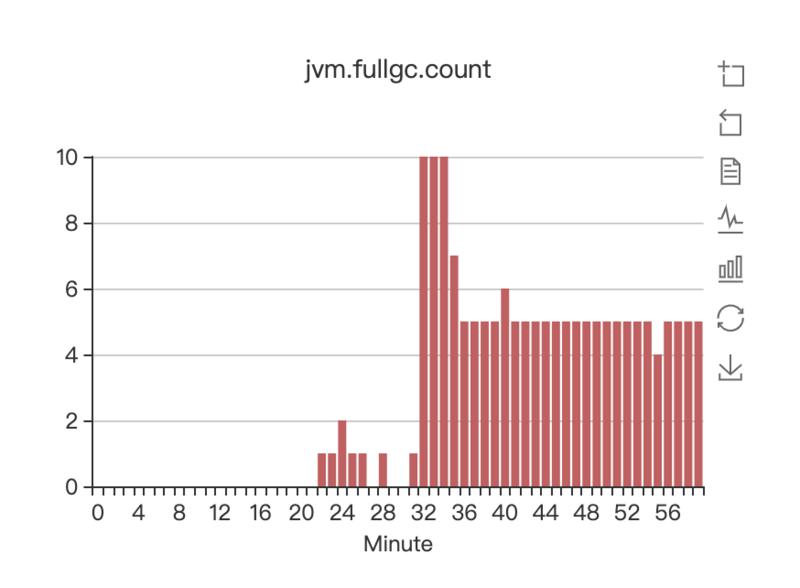 记一次公司JVM堆溢出抽茧剥丝定位的过程