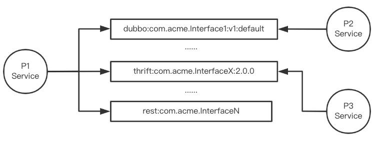 GitHub 超 32,000 Star!火了近十年的阿里开源项目 Apache Dubbo 云原生实践