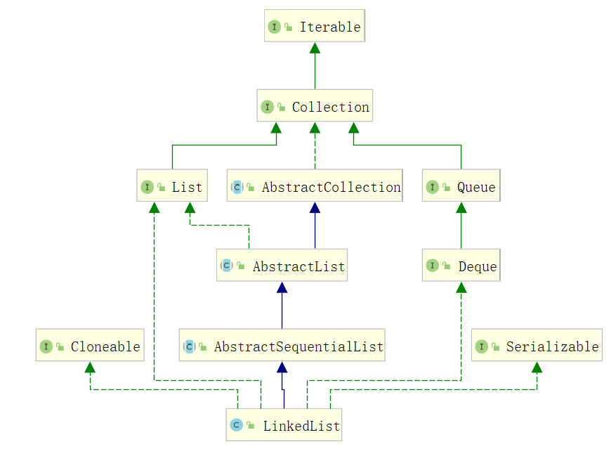 从零开始的Java容器学习(三):LinkedList