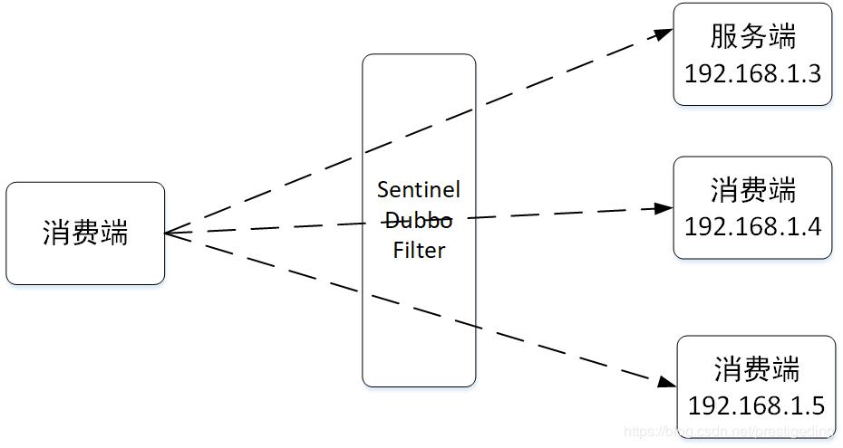 Sentinel Dubbo 适配器看限流与熔断(实战思考篇)